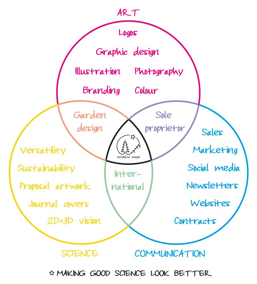 Venn diagram: Art, Science, Communication. ©2020 Outspoken Images by Marie Warner Preston