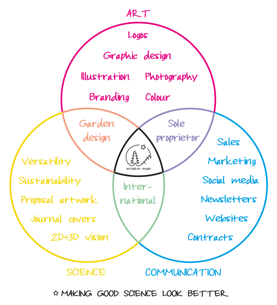 Venn diagram: Art, Science, Communication.