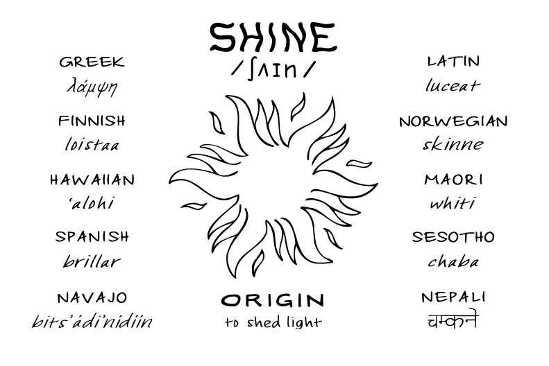 Shine, translated into various languages with pronunciation and origin, image of sun centre. ©2021 Outspoken Images by Marie Warner Preston