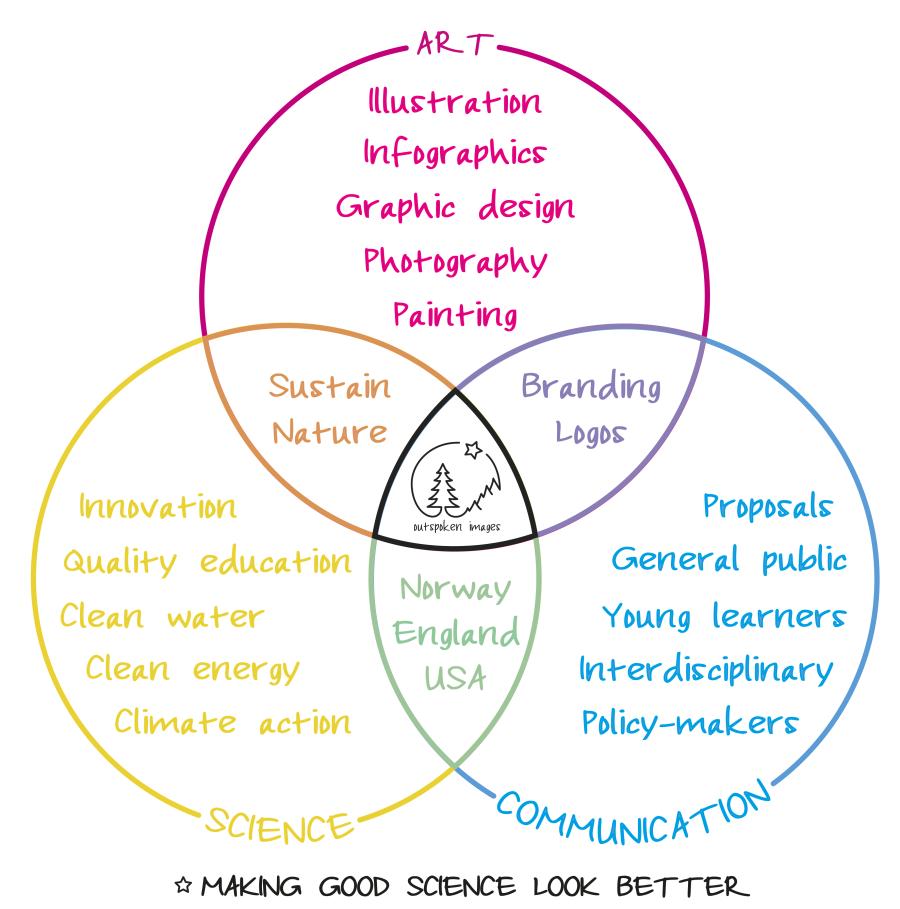Art / Science / Communication. Venn diagram. ©2020 Outspoken Images by Marie Warner Preston